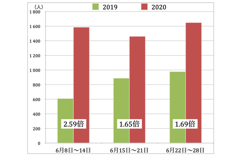 熱中症による救急搬送人員前年同期との比較