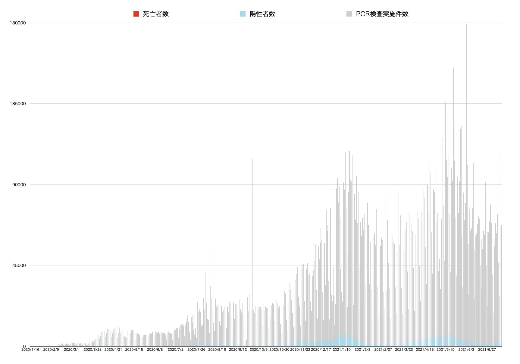 新型コロナウイルス死亡者数と陽性者数とPCR検査数