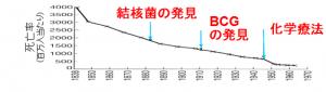 BCGグラフ
